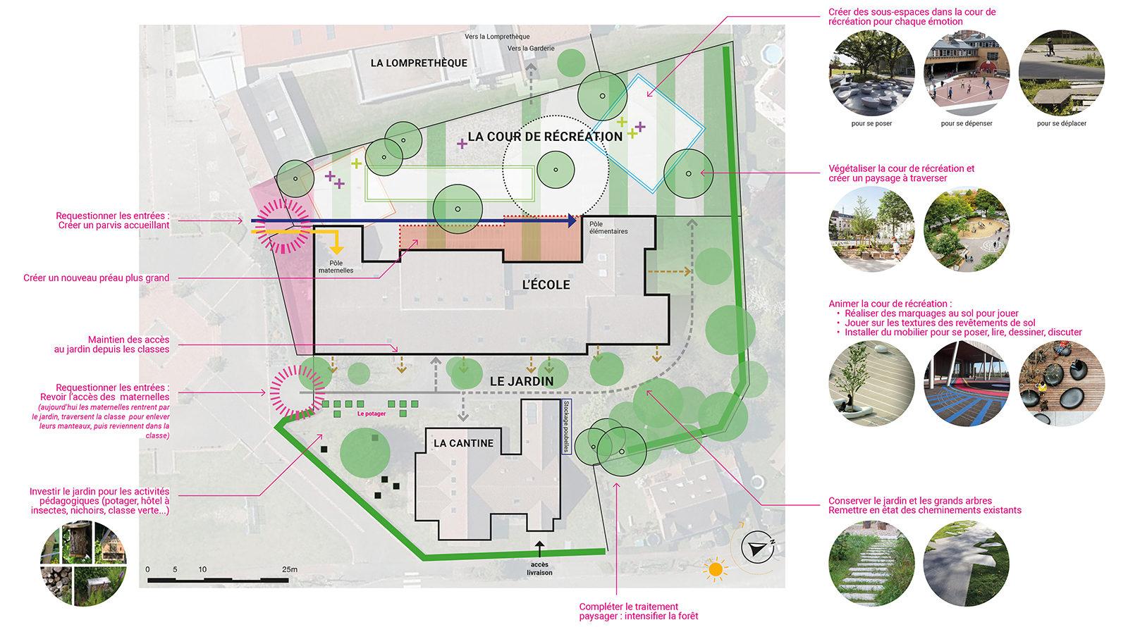 schéma orientation et aménagement de la cour de récréation EXTERIEUR atelier de paysage